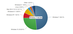 Odissea in Windows Xp, l'OS immortale. Benvenuti nell'era del Cyber-attacco globale