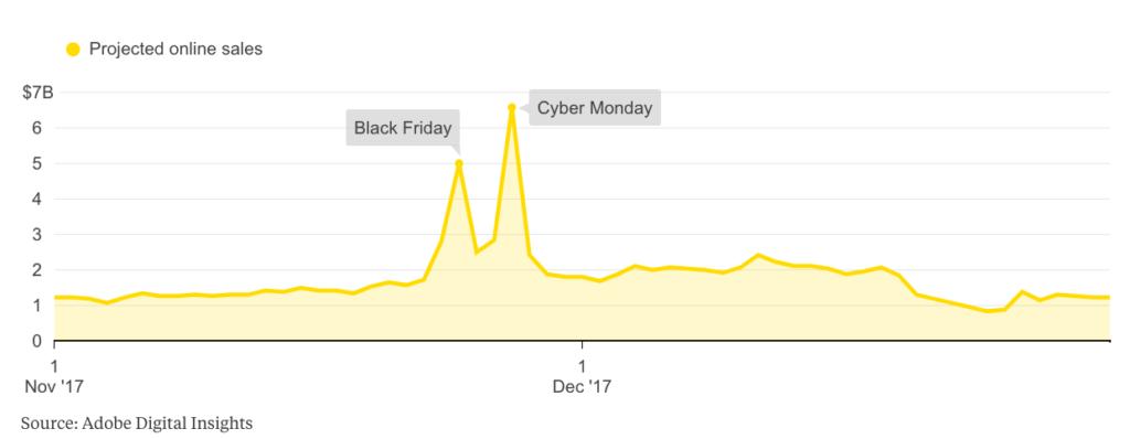 Internet non ha ucciso il Black Friday, ma lo ha rafforzato