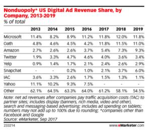Google e Facebook detengono un duopolio del digital advertising