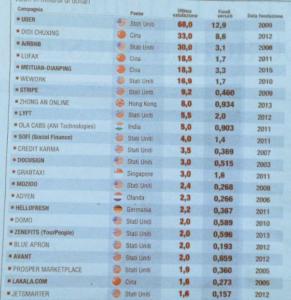 Anche nella sharing economy, primi gli USA e poi la Cina, poca Europa.