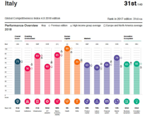 The Global Competitiveness Index 4.0 del Wef