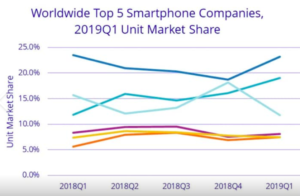 Google e le aziende USA chiudono le porte a Huawei (in foto: IDC certifica il sorpasso di Huawei su Apple)