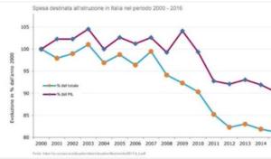 La spesa destinata all'istruzione in Italia