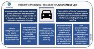 Cosa ha ostacolato le driverless cars, dal punto di vista tecnologico?